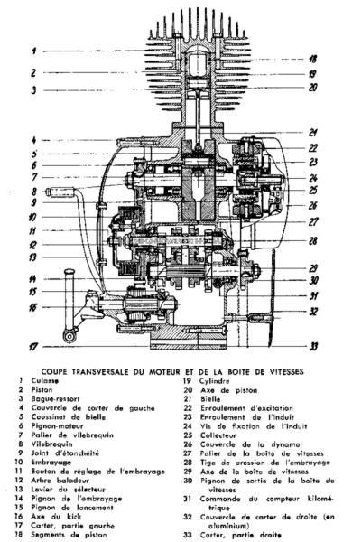 image 2 rtm 175 SV Puch